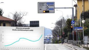 Najwięcej aktywnych przypadków zakażeń koronawirusem jest we Włoszech. Sprawdź statystyki