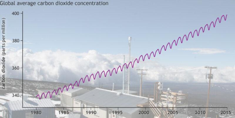 Wzrost stężenia zawartości gazów cieplarnianych w powietrzu 1980-2015 (NOAA)