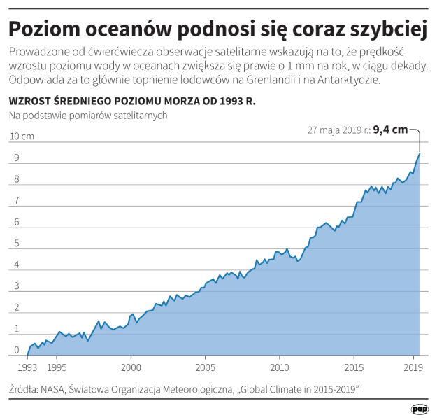 Poziom oceanów podnosi się coraz szybciej